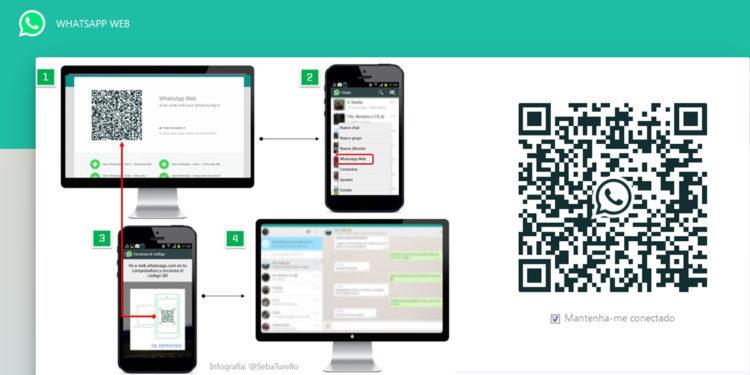 Whatsapp a Whatsapp Business